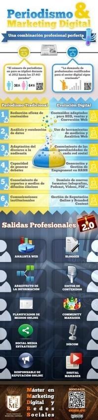 Periodismo y marketing digital #infografia #infographic #socialmedia #marketing | Periodismo Digital | Scoop.it