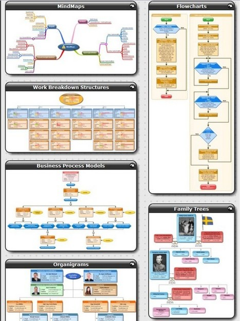 InfoRapid KnowledgeMap - Professional MindMaps, Knowledge Management and Project Management | ICT in Education | Scoop.it