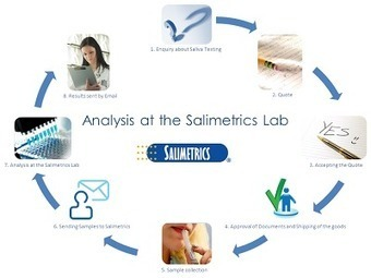Salimetrics Salivary Research: You want to test your Saliva Samples at the Salimetrics Laboratory, but don't know where to start? | Chronobiology | Scoop.it