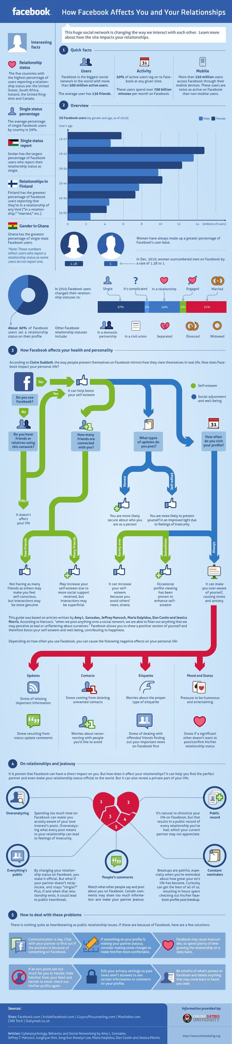 Facebook & Relationships: How It Affects You [Infographic] | Tracking Transmedia | Scoop.it