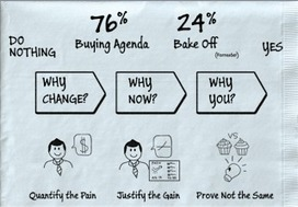Tom Pisello: The ROI Guy: Where is ROI Best Applied in the Sales Process? | Sales Process | Scoop.it