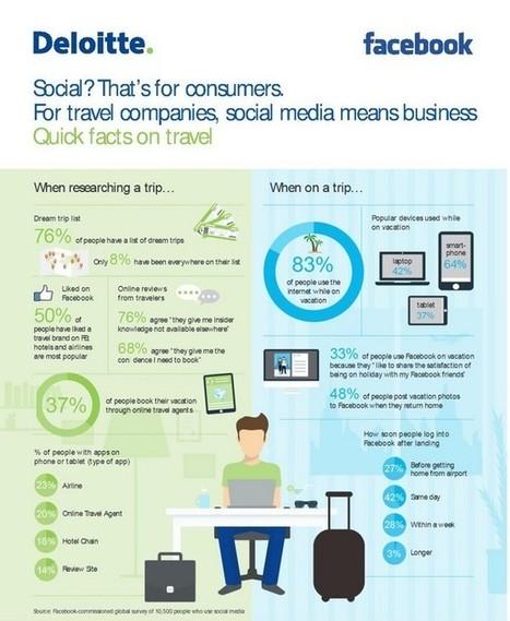Les réseaux sociaux encore sous exploités dans le Tourisme | Travel and Hospitalilty, Voyages, Culture | Scoop.it