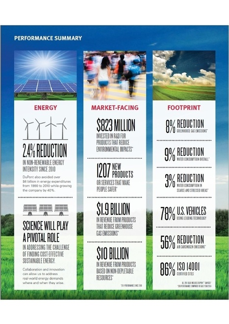 Sustainability Progress Report | DuPont ASEAN | Scoop.it