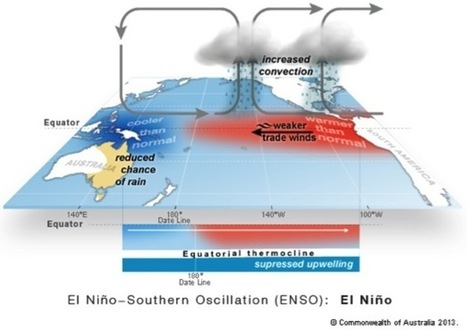 BOM: We're calling it, the 2015 El Niño is here | Managing the Natural Environment | Scoop.it
