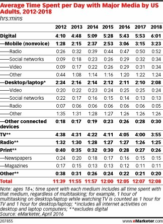 Growth in Time Spent with Media Is Slowing - eMarketer | Consumer Behavior in Digital Environments | Scoop.it
