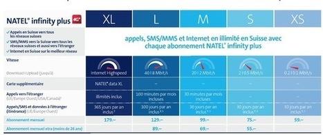 Suisse : Free inspire Swisscom sur le roaming en Europe avec de ... - Mac4ever | Telecom en Suisse | Scoop.it