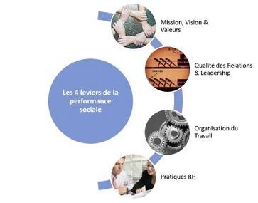 La performance sociale : construire une offre RH au service des salariés et de l ... - Les Échos | Conditions de travail | Scoop.it