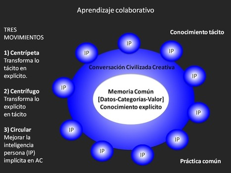 La inteligencia colectiva y los educadores (Pierre Levy) | Edumorfosis.it | Scoop.it