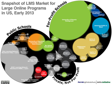 Snapshot of LMS Market for Large Online Programs in the US - | Educational Technology in Higher Education | Scoop.it
