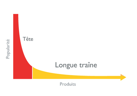 Comment optimiser son référencement pour la « longue traîne » ? | My Vision of Digital Marketing | Scoop.it