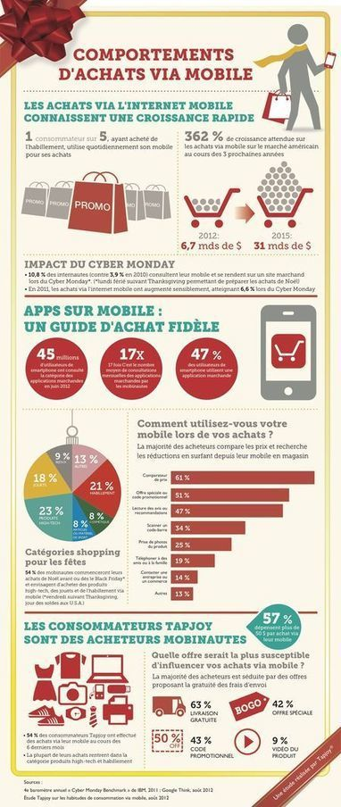 [Infographie] Comportements d'achat sur le mobile By Tapjoy | E-culture | Scoop.it