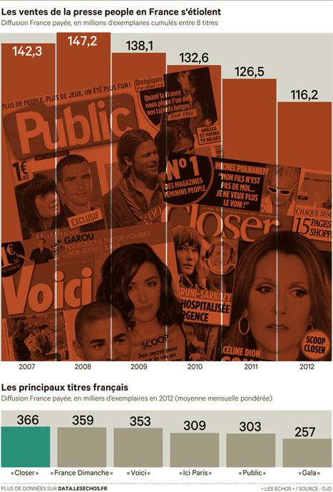 La presse people en France - Les Échos (Blog) | celebrités | Scoop.it
