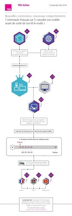 Connected Life 2014 : L'étude qui révèle les usages des internautes dans 50 pays | Cine, TV, Web. Les tendances de l'ère digitale. | Scoop.it