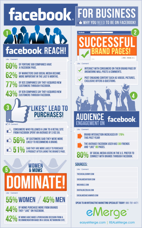 Infographic on why Facebook is Good for Business | The Daily Marketing Gangster | Scoop.it