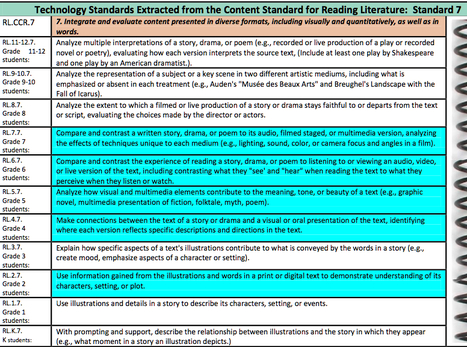 CCSS Technology Standards | Education | Scoop.it