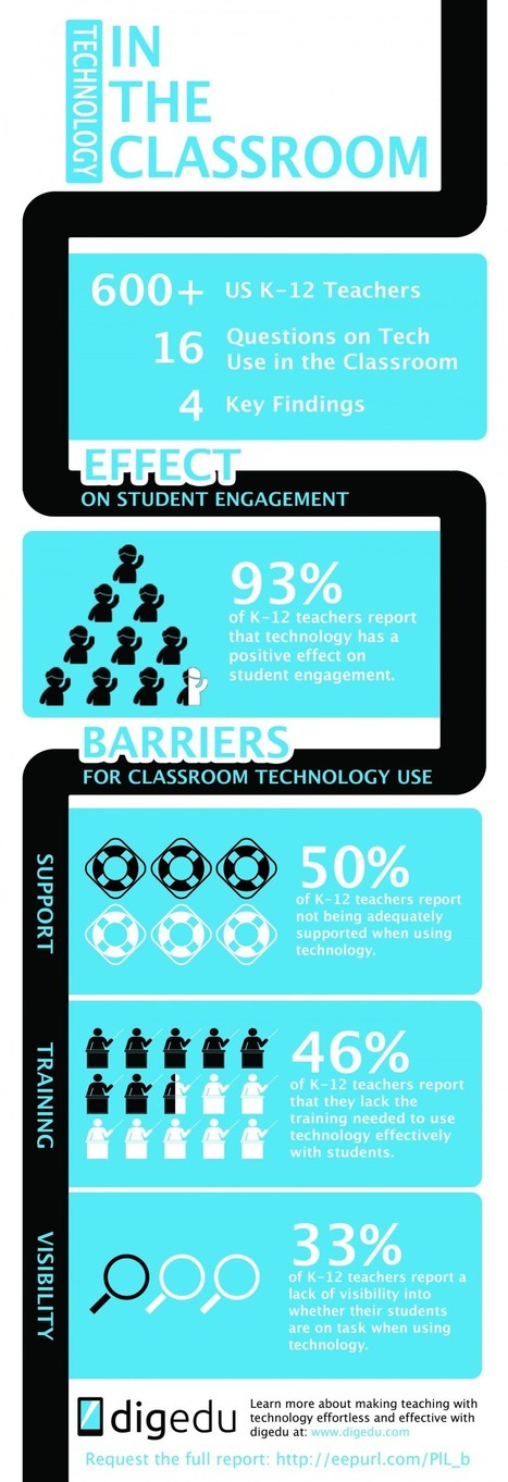 How Educational Technology is Being Used in the Classroom Infographic - e-Learning Feeds | EdTech | Scoop.it