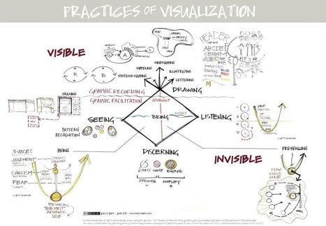 Twitter / kelvy_bird: A model of practice for graphic ... | Graphic Coaching | Scoop.it
