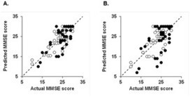 Predicting Recovery of Cognitive Function Soon after Stroke: Differential Modeling of Logarithmic and Linear Regression   Social Foraging   Scoop.it