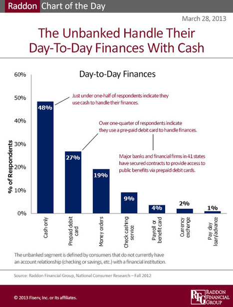 How Do Unbanked Consumers Handle Their Day-To-Day Finances ... | Better financial services for everyone | Scoop.it