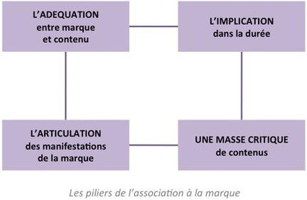 L'association marque/contenu en brand content par Daniel Bô et Pascal Somarriba - Offremedia | Brand content et rich media | Scoop.it