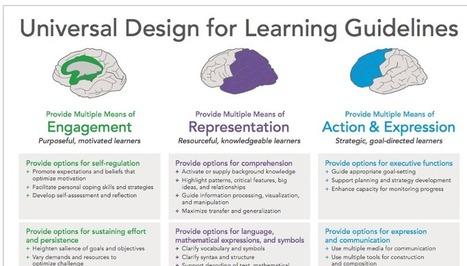 UDL Guidelines Institute: 9/28-9/29 | UDL - Universal Design for Learning | Scoop.it