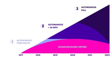 John Zimmer: Here's how Lyft will roll out its driverless cars | Future Trends and Advances In Education and Technology | Scoop.it