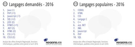 Développement web : les métiers, compétences et langages populaires (côté candidat et recruteur) - Blog du Modérateur | fpc : éducation, emploi, formation | Scoop.it