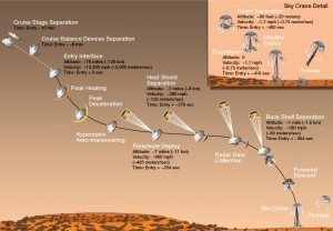 Where to Watch the Mars Curiosity Rover Landing Online | StarTalk Radio Show by Neil deGrasse Tyson | Starman's Meanderings | Scoop.it