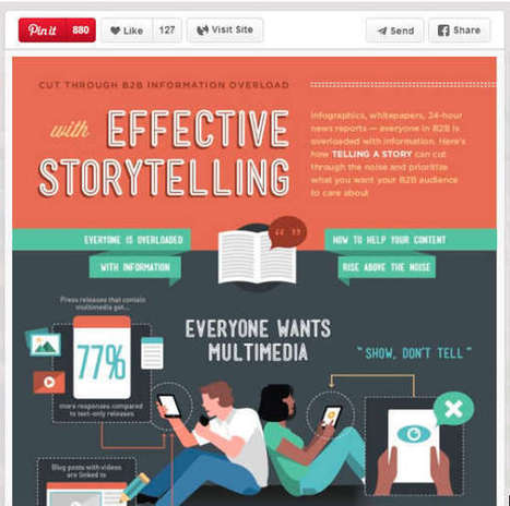 Pinterest as an underused Content Curation Tool | Content Curation Tools For Brands | Scoop.it