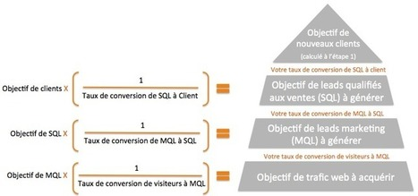 Comment calculer un budget web précis et réaliste | webmarketing BtoB | Scoop.it