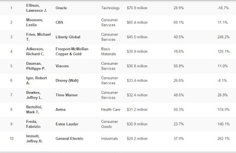 Highest Paid CEO's compared with 1 year shareholder return ~ Online Marketing Trends | Search and Social Web | Scoop.it