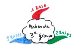 Se repérer dans la conjugaison en cours de français langue étrangère (Fle) avec les cartes heuristiques | Classemapping | Scoop.it