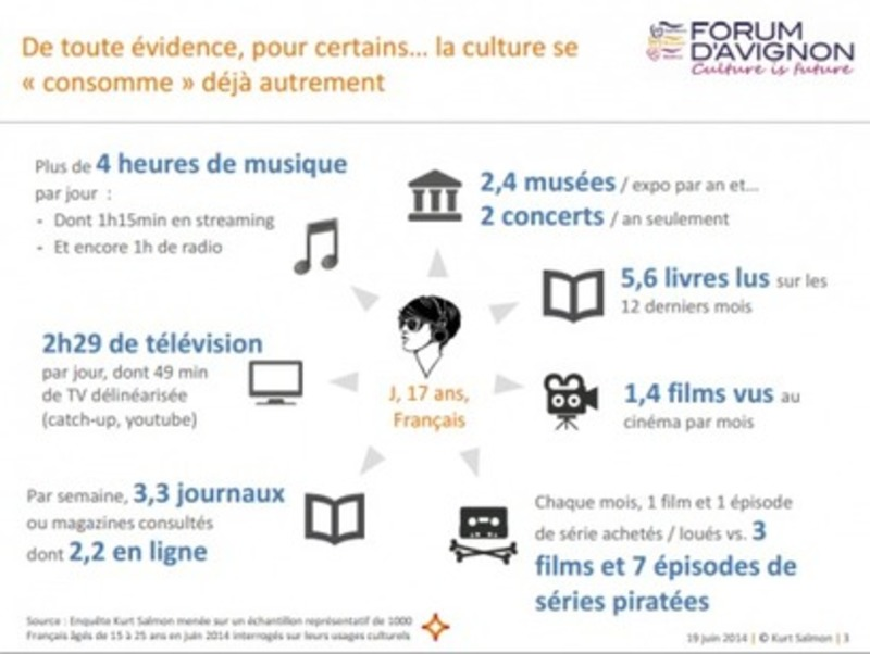 Instantanéité, hyper choix, numérique, innovation : la culture se consomme-t-elle autrement ? | Beyond Web and Marketing 3.0 | Scoop.it