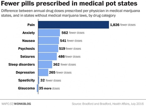 One striking chart shows why pharma companies are fighting legal marijuana | Kool Look | Scoop.it