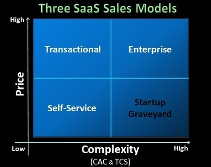 Avoiding The SaaS Startup Graveyard: Three SaaS Sales Models | Ideas for entrepreneurs | Scoop.it