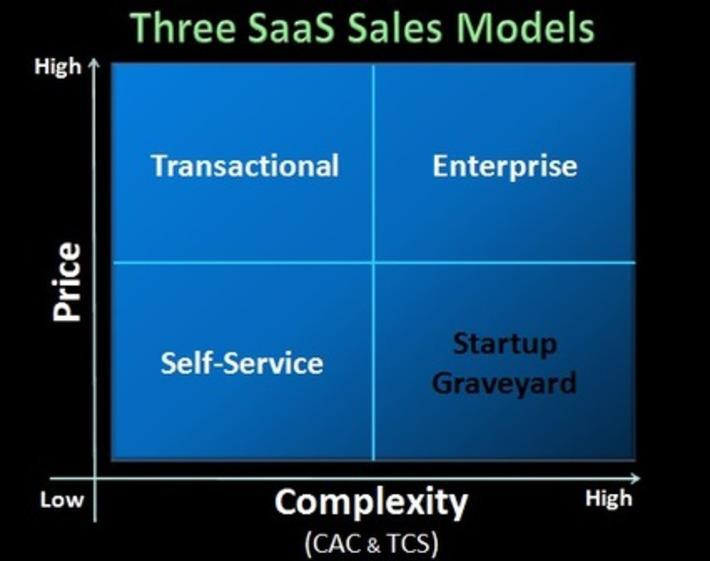 Avoiding The SaaS Startup Graveyard: Three SaaS Sales Models | Ideas for entrepreneurs | Scoop.it
