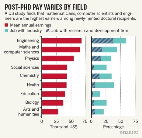 Biologists lose out in post-PhD earnings analysis | Poursuite de carrière des docteurs - PhDs career | Scoop.it