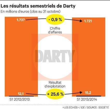 Darty achète Mistergooddeal pour en faire son site low cost   Startups   Scoop.it