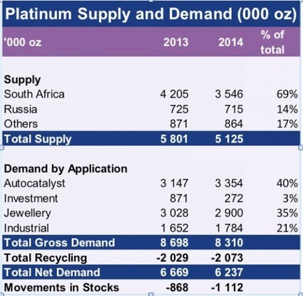 Platinum: Time for a cartel? - Mineweb | GIBS | Scoop.it