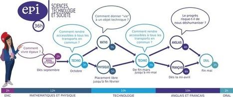 Pro2science :Robot suiveur de ligne | Ressources pour la Technologie au College | Scoop.it