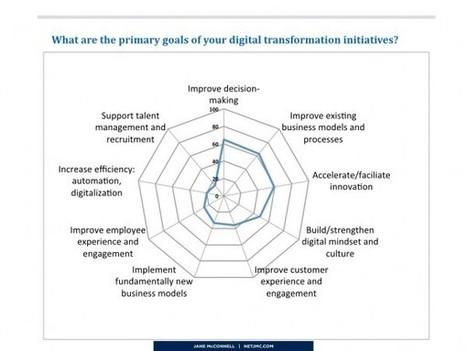 La digitalisation des entreprises comme moteur de l'expérience salarié ? | Conseil Web Social | RH digitale | Scoop.it
