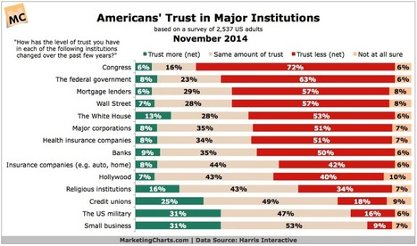 Can We Trust The Trust Numbers? | Public Relations & Social Media Insight | Scoop.it