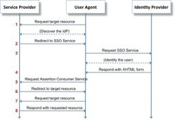 Everything you want to know about Federated Authentication with SAML & PHP | JANUA - Identity Management & Open Source | Scoop.it