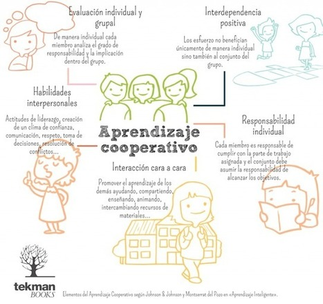 5 Elementos del Aprendizaje Cooperativo | Infografía | Universidad 3.0 | Scoop.it