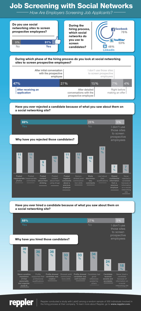 How Recruiters Use Social Networks to Screen Candidates [INFOGRAPHIC] | The business value of technology | Scoop.it