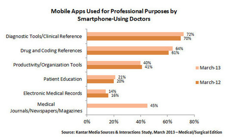 How are Physicians Using Mobile Apps for Professional Purposes? - Jaime Brewster | Kantar Media Healthcare Research | Hospitalists transparency and accountability | Scoop.it