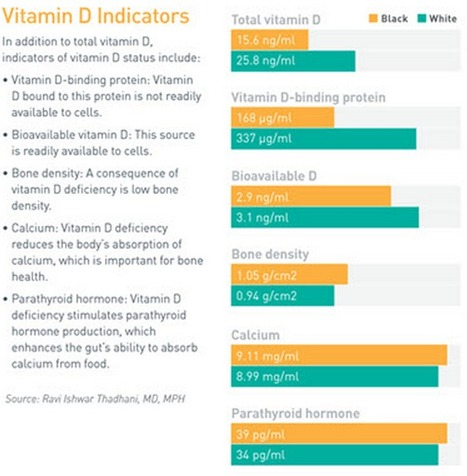 Resolving the Paradox of Vitamin D Deficiency in Black Populations | Heart and Vascular Health | Scoop.it
