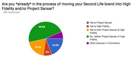 Majority of SL Brand Owners Already Planning to Launch in High Fidelity or Project Sansar - NWN Survey   Second Life and other Virtual Worlds   Scoop.it