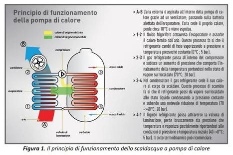 Guida agli Scaldacqua a Pompa di Calore | l'eco-sostenibile | Scoop.it