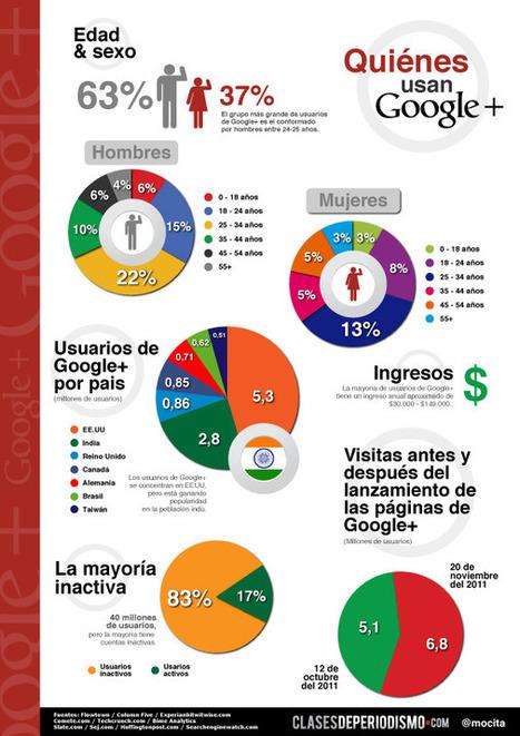 Curioseando: Quiénes usan Google+. Infografía | Participacion 2.0 y TIC | Scoop.it